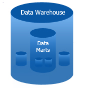 GTFS | SERVICES | DATA WAREHOUSING AND BUSINESS INTELLIGENCE